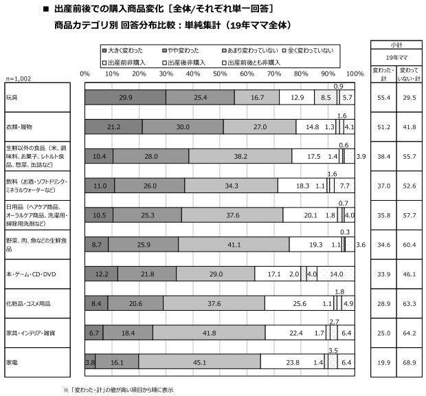 商品購入変化調査データ