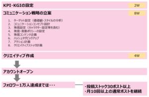 KPI・KGI設定概算スケジュール